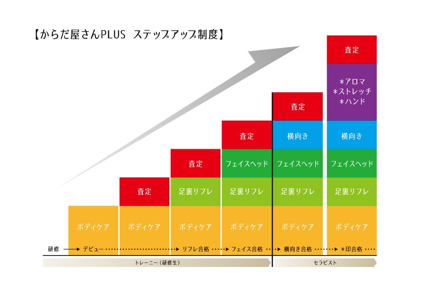 スキルアップ・研修メニュー